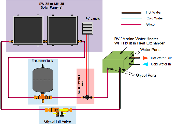 Glycol System (1) with expansion tank. Uses engine coolant system to transfer heat to domestic hot water